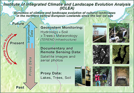 Schematic description of the overall research concept of integrating data sources at various time scales, utilizing large-scale research infrastructure of the TERENO (TERrestrial ENvironmental Observatories) long-term monitoring program of the Helmholtz A